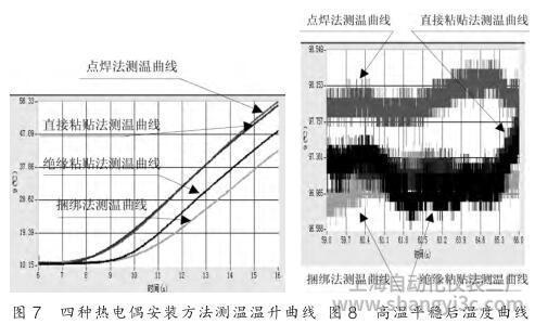 四种热电偶安装方法测温温升曲线和高温平稳后温度曲线