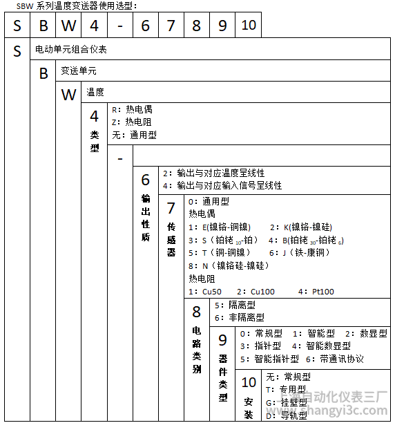 SBWZ-2464智能数显型热电阻温度变送器使用选型