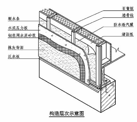 防腐木木屋廠家木屋構造層次示意圖