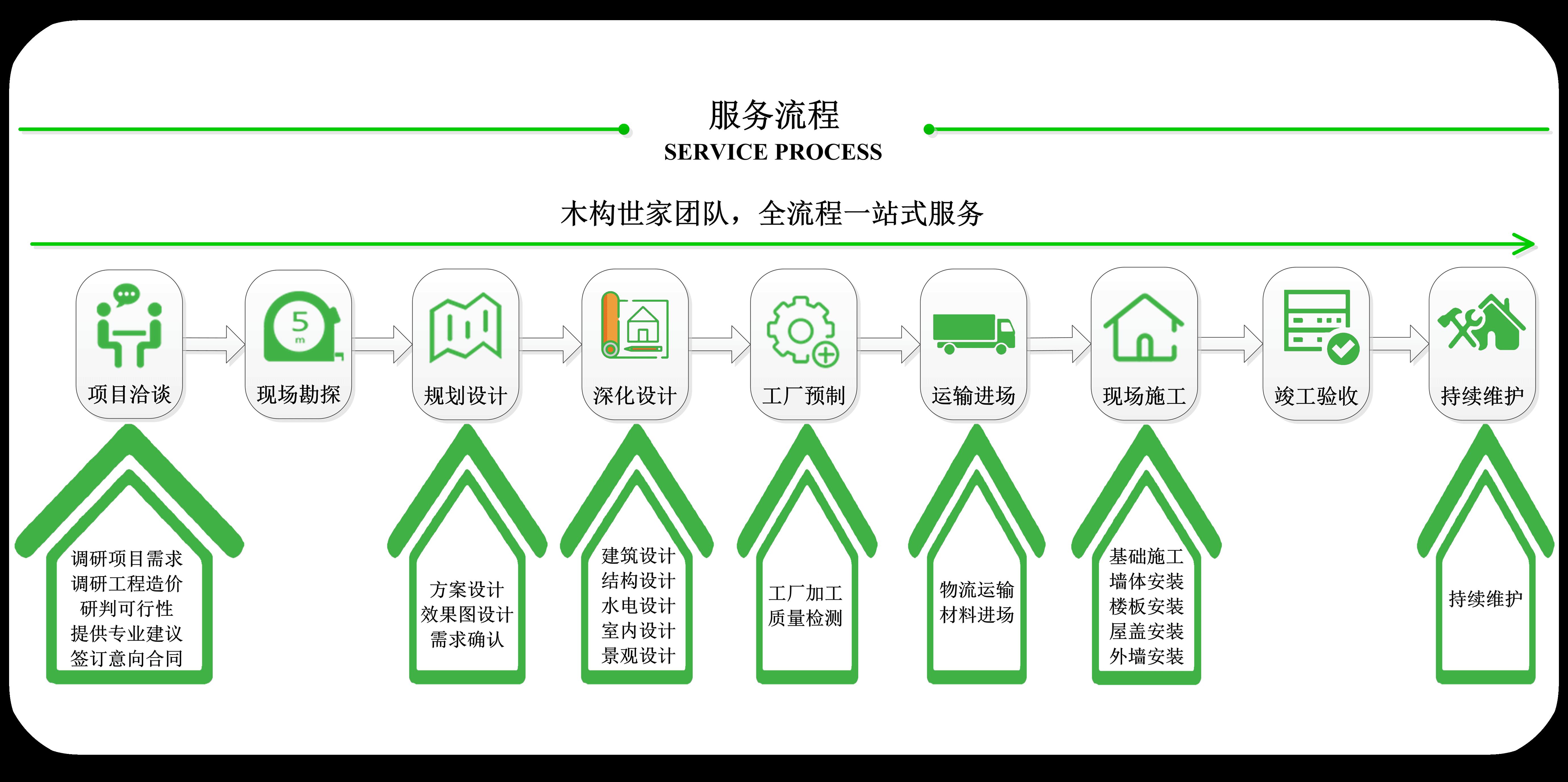 防腐木别墅厂家服务流程