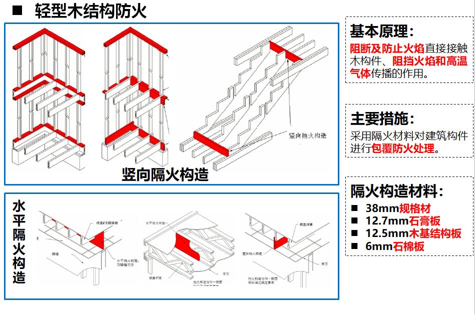 木结构建筑轻型木结构防火