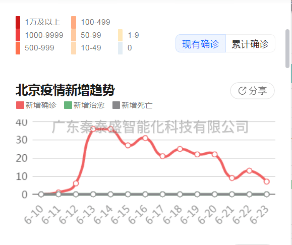 北京实时疫情
