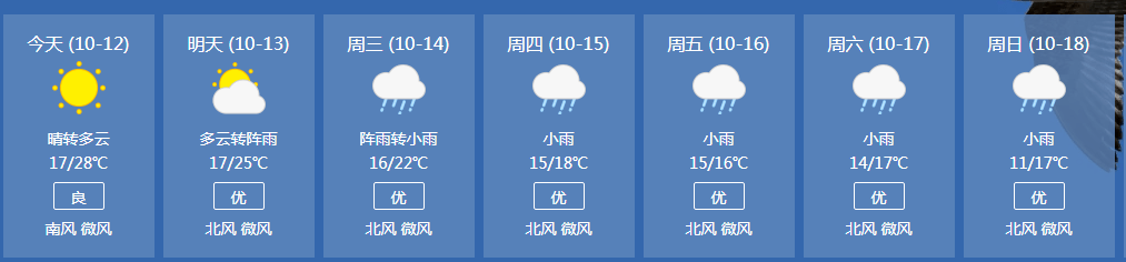 广东过几天降温,又要开始囤口罩了