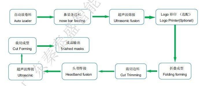 秦泰盛全自动头带式n95口罩机工艺流程