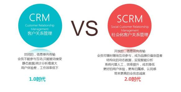 SCRM管理系统正在改变这社会不断前行的脚步!
