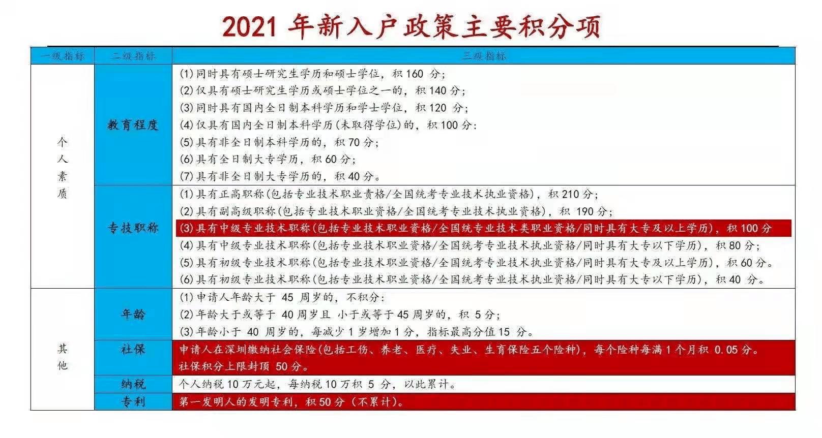 2021年深圳入户政策拟收紧!