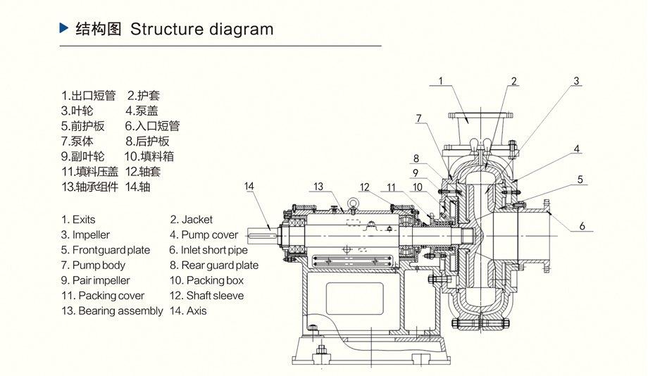 ZJ渣浆泵结构介绍