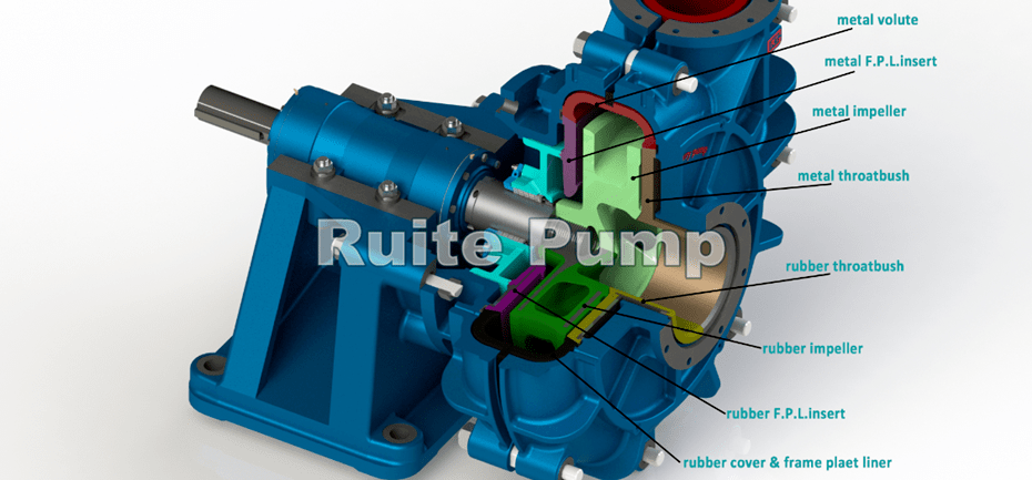 TH Heavy Duty Slurry Pump