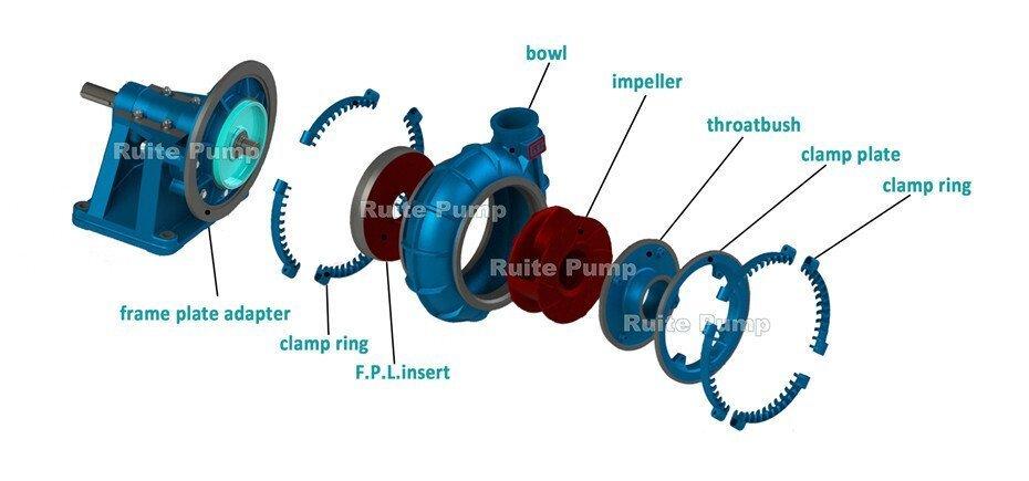 TG Series dredge Gravel Pump