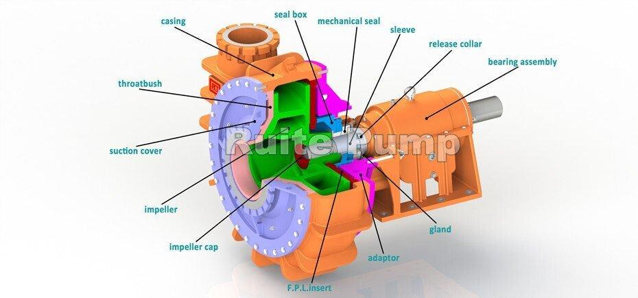 WN series dredge pump