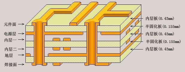 PCB多层电路板的分层原则