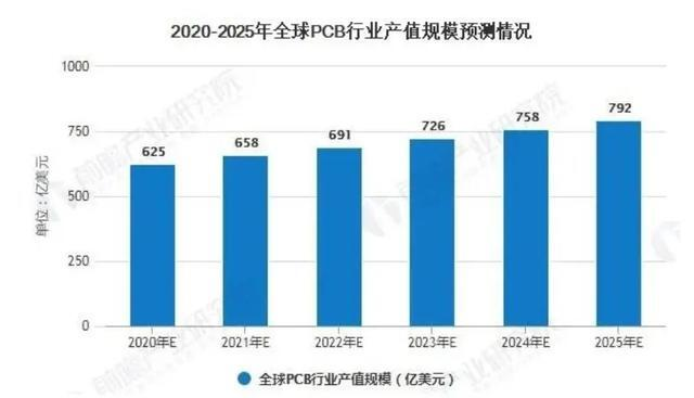 2020年全球PCB印刷电路板产业排名