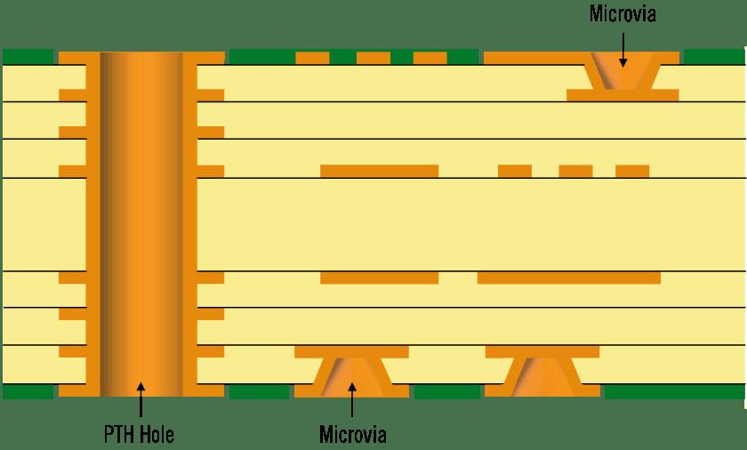 什么是HDI PCB?优点是什么?