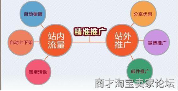 微信朋友圈推广淘宝店铺的方法