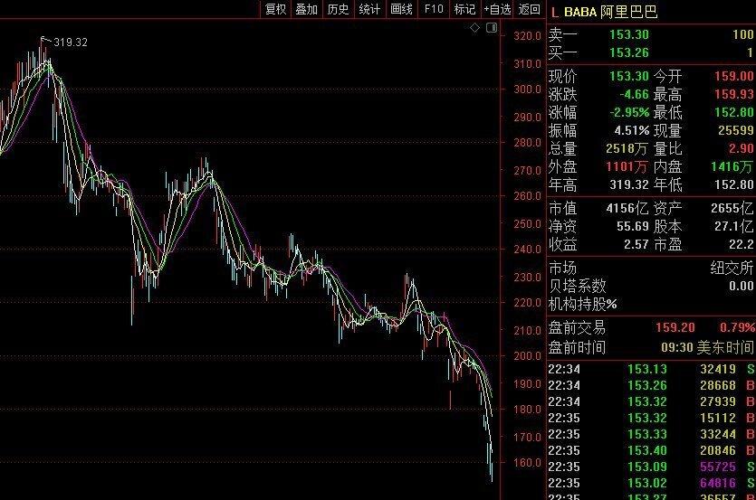 中概股高开低走,阿里巴巴股价跌3%