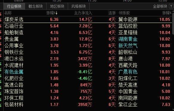 好运哥:中字头股票很强,元宇宙概念股崩了