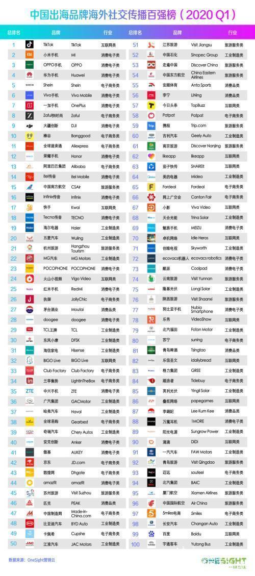 2020Q1中国出海品牌海外社交传播百强榜由一网互通发布
