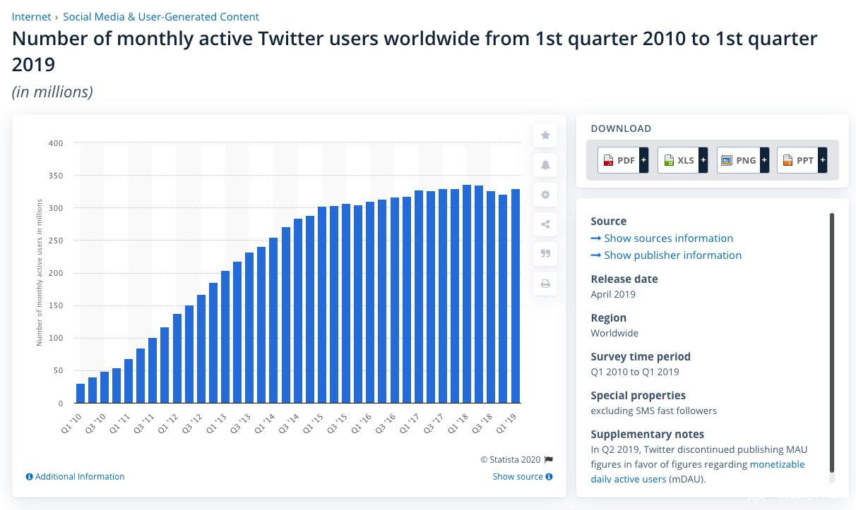 Twitter社交媒体用户