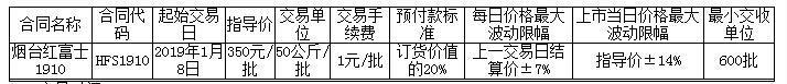 烟台红富士上市交易公告