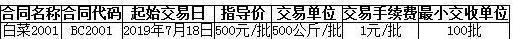 寿光果蔬白菜2001上市交易