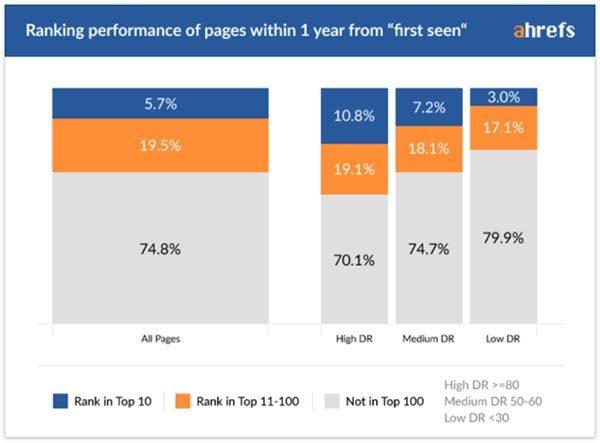 一个页面要花多长时间才能获得 Google排名