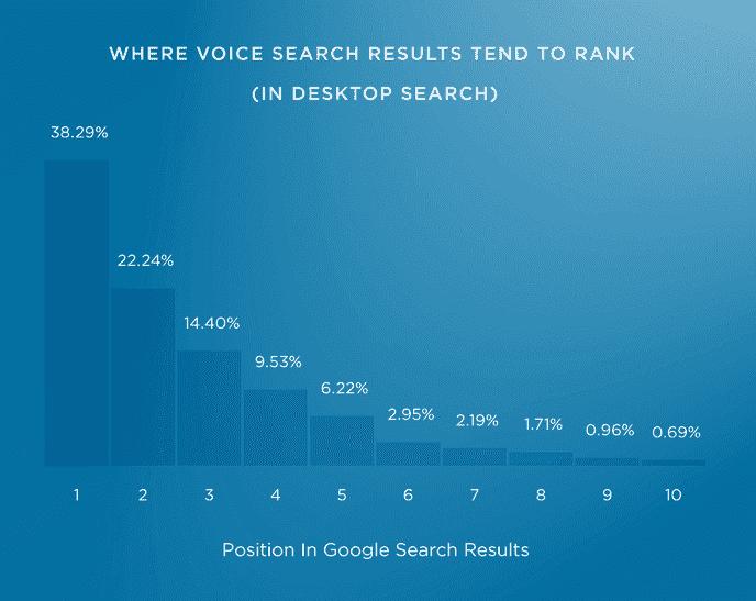 研究:11个语音搜索排名因素分析插图1