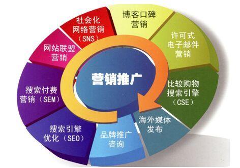 企业网站网络推广营销的方法有哪些?