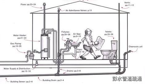 彭水疏通管道需要多少钱