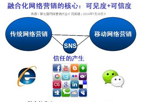 网络营销数据分析