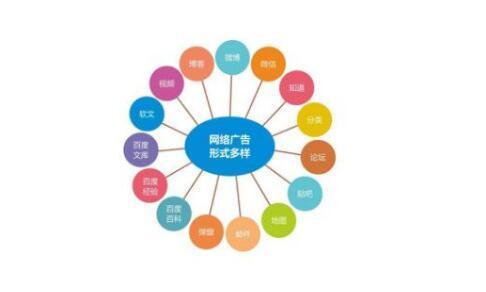 网络营销的方法有在B2B网站上发布信息或进行企业注册