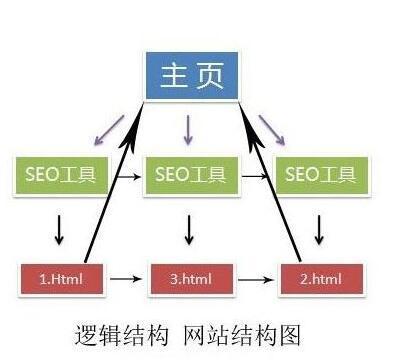 网站结构怎么建设有利于优化