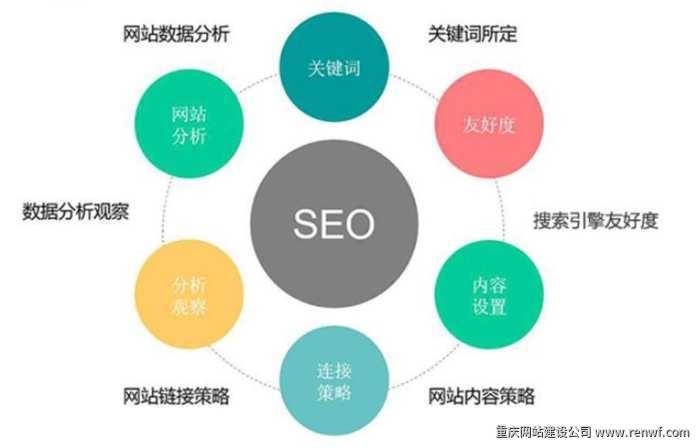 seo的主要工作内容