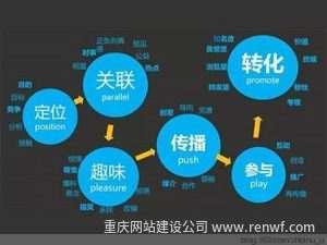 seo是技术还是营销