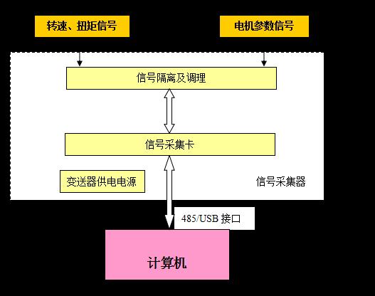 减速机测量系统结构框图