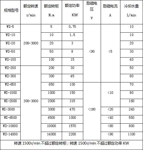 电涡流制动器主要规格及技术参数