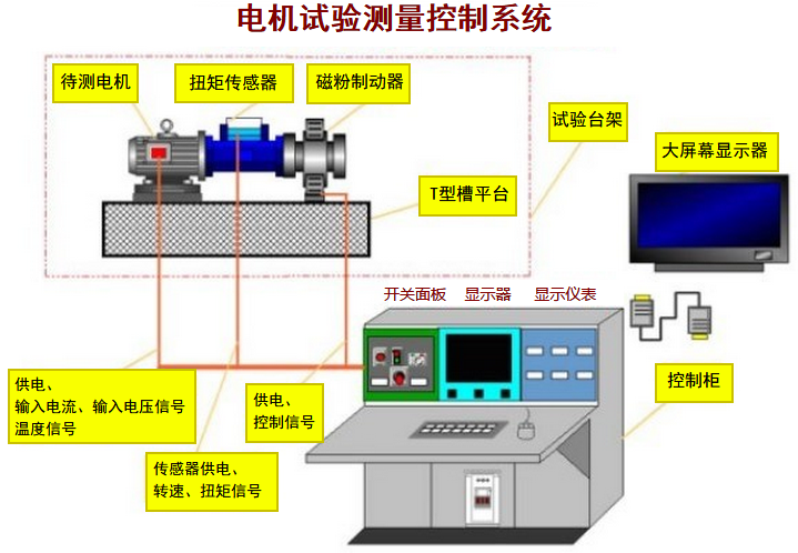 电机试验测量控制系统