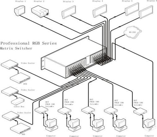 RGB矩阵系统连接图