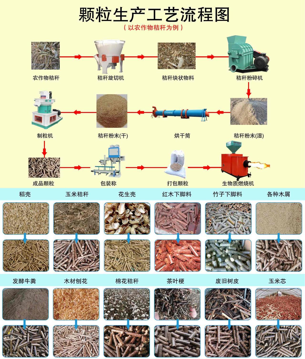 颗粒生产工艺流程图
