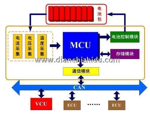 汽车动力电池组均衡控制和管理分析