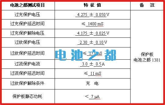 某款软包聚合物锂电池充电参数表
