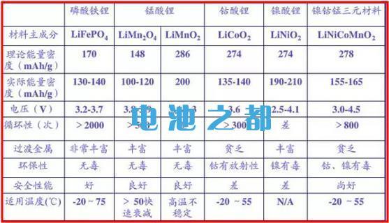 锂电池正极材料有哪些分类分析汇总