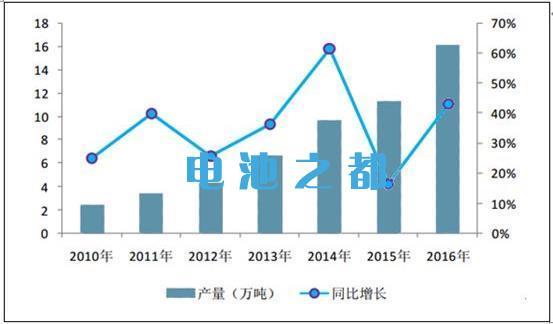 锂电池正极材料市场分析报告