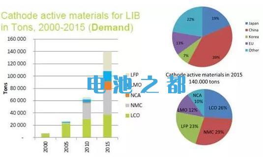 全球锂电池正极材料市场现状占有率与需求量