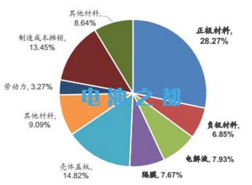 锂电池材料分类分析评估正极材料占大头
