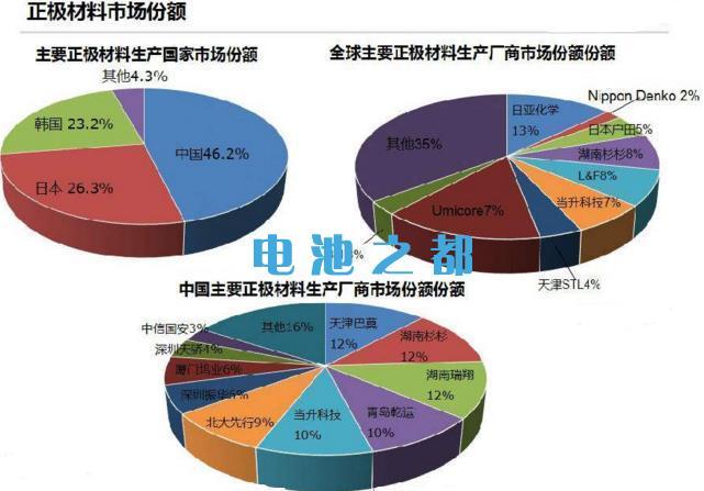 全球锂电池正极材料市场生产商现状分析
