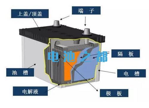 铅酸电池内部结构图