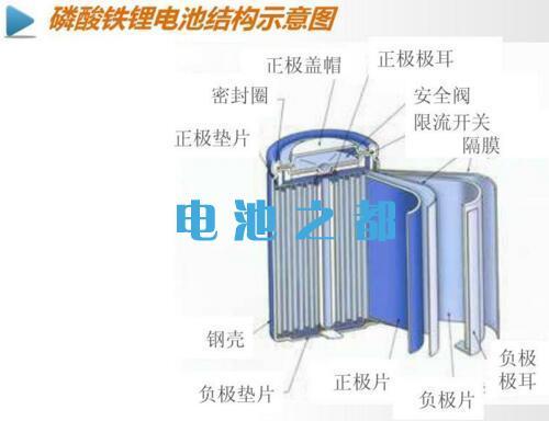 磷酸铁锂电池内部结构图