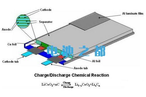 聚合物锂离子电池充放电结构示意图