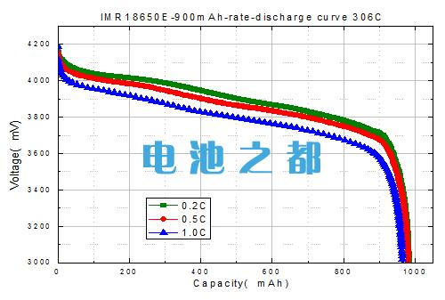 采用306C锰锂锂是池电解液成分放电测试