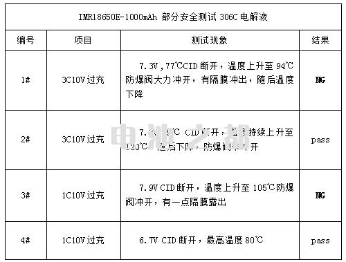 306C锰锂锂是池电解液成分电池的3C10V过充安全测试方法